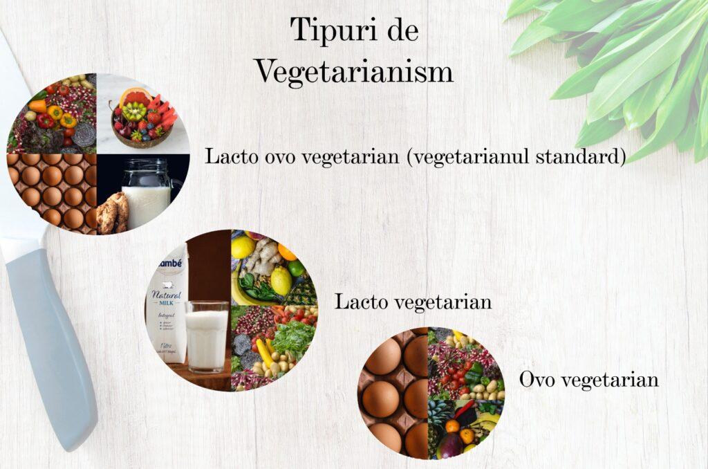 tipuri de vegetarianism